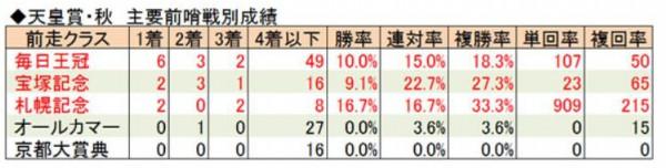 天皇賞秋2015前データ
