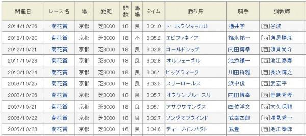 菊花賞過去10年勝ち馬