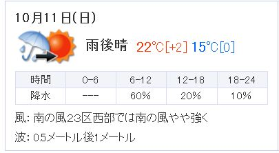 毎日王冠2015天気