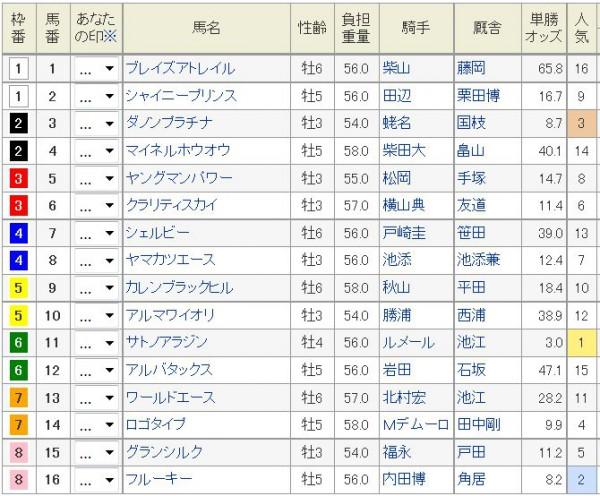 富士S2015オッズ