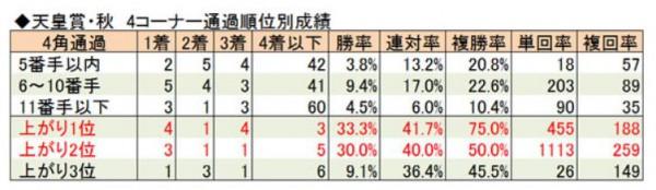 天皇賞秋2015脚質データ