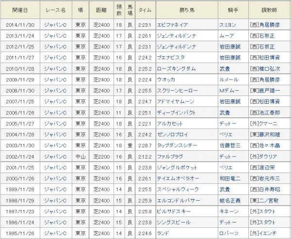 ジャパンカップ過去の勝ち馬