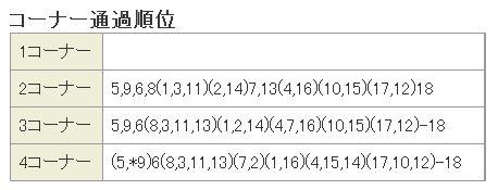天皇賞秋2015コーナー通過順位