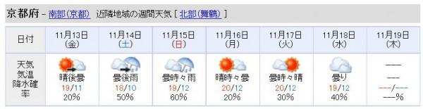 京都の天気エリザベス女王杯
