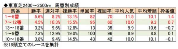 東京2400~2500馬番別成績