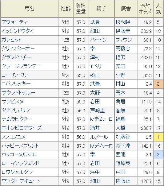 チャンピオンズC2015予想オッズ