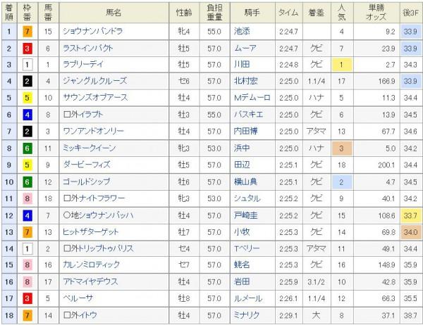 ジャパンカップ2015結果、着順