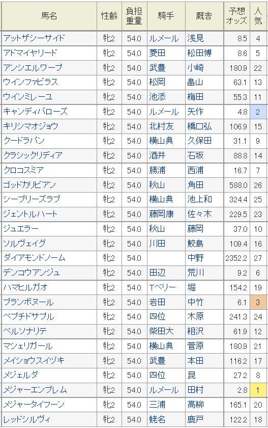 阪神JF2015予想オッズ