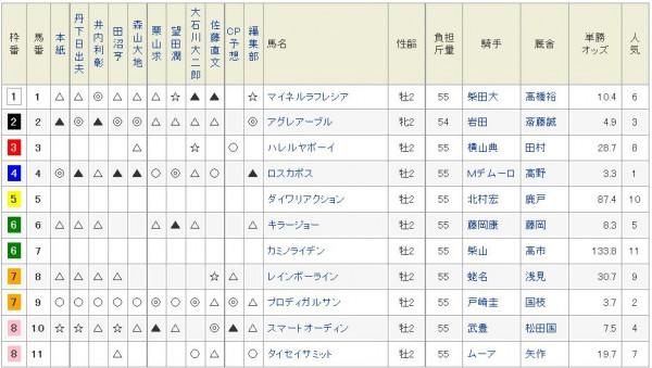 東スポ杯2歳S2015netkeiba予想陣印