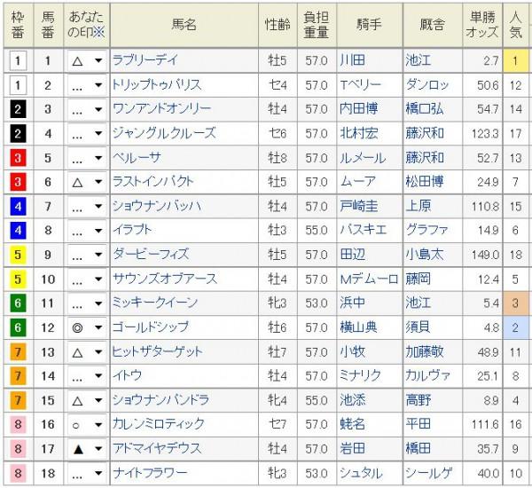 ジャパンカップ2015浅次郎予想印