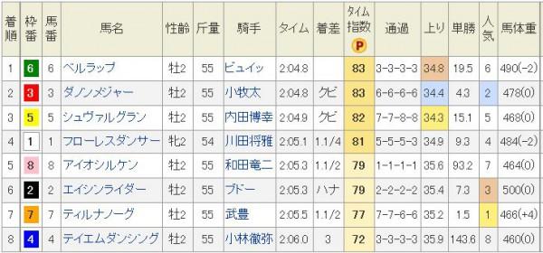 京都2歳S2014結果