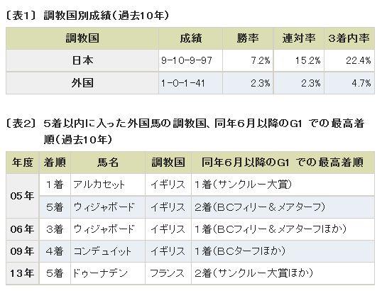 ジャパンカップ_外国馬の成績