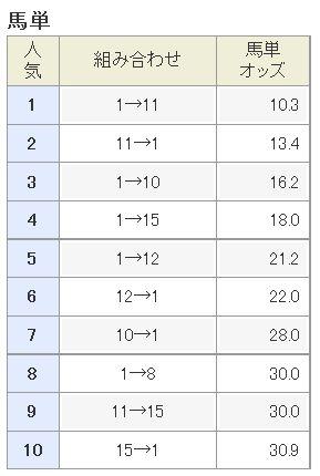 ジャパンカップ2015馬単人気
