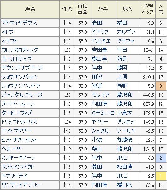 ジャパンカップ2015予想オッズ