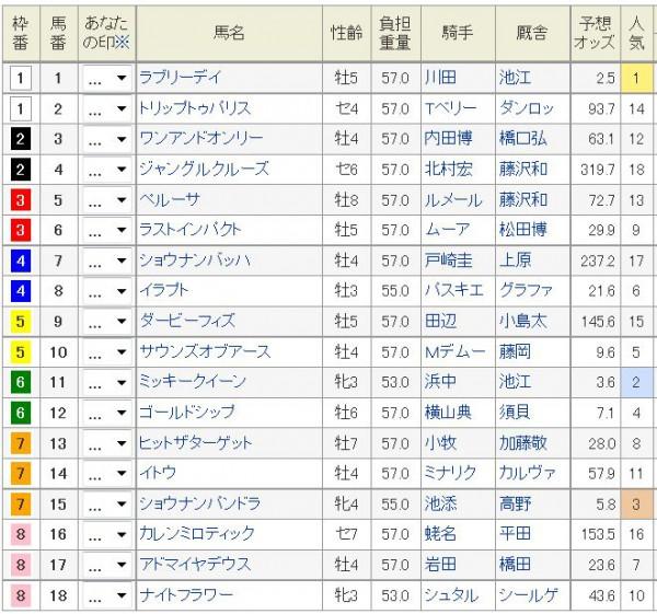 ジャパンカップ2015枠順