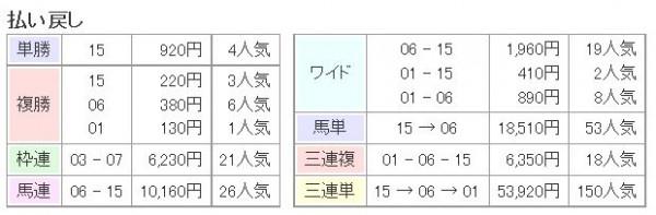 ジャパンカップ2015払い戻し