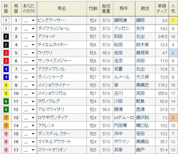 阪神C2015枠順、馬番