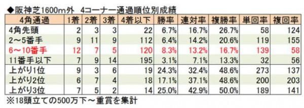 阪神1600m脚質データ