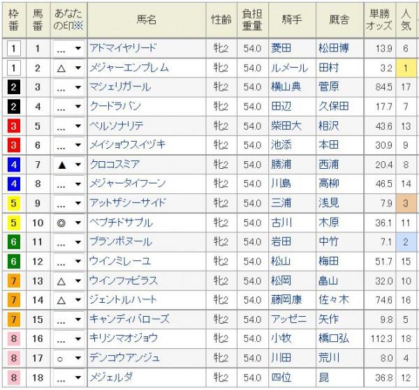 阪神JF2015浅次郎予想印