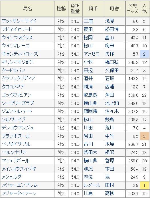 阪神JF2015予想オッズ2