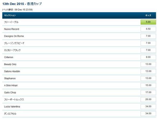 ロンジン香港カップ2015最終オッズ