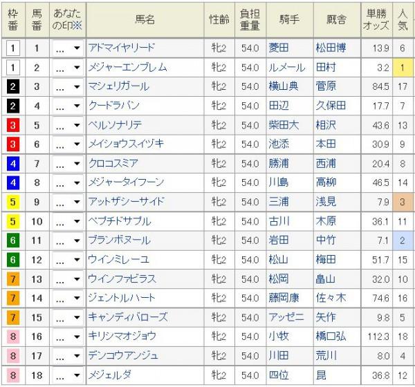 阪神JF2015前日オッズ