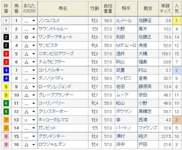 チャピオンズC2015浅次郎印改