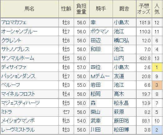 金鯱賞2015予想オッズ