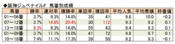 阪神JF馬番別成績