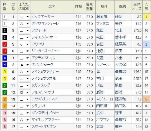 阪神C2015浅次郎予想印2