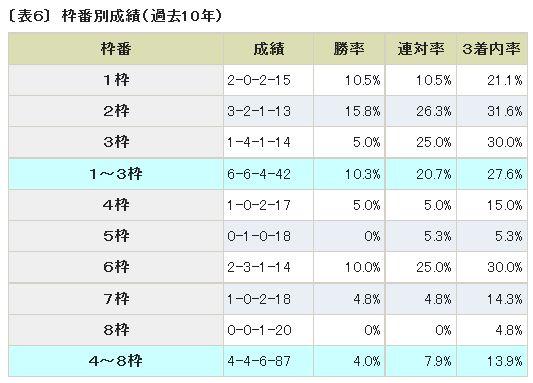 朝日杯FS、JRAデータ分析枠番別成績