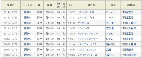 阪神C2015過去勝ち馬