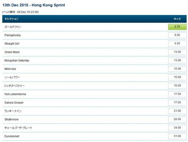 ロンジン香港スプリント2015最終オッズ