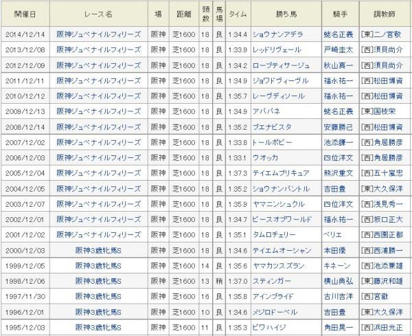 阪神JF過去20年勝ち馬
