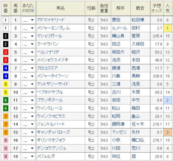 阪神JF2015枠順、馬番