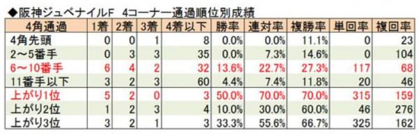 阪神JF脚質データ
