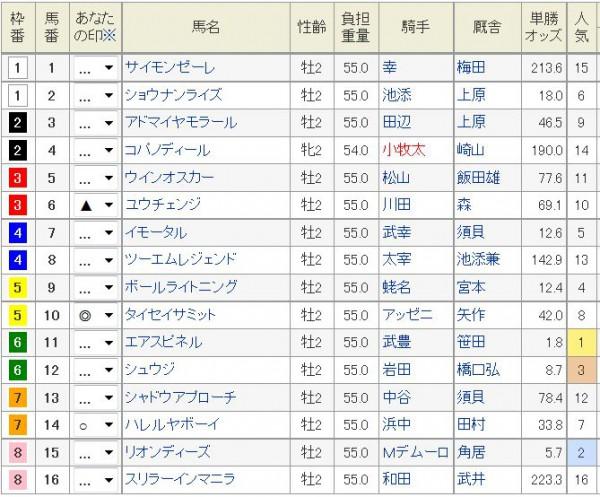 朝日杯FS2015浅次郎予想印