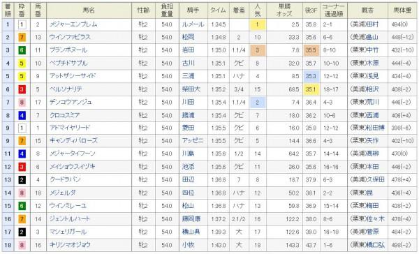 阪神JF2015結果、着順