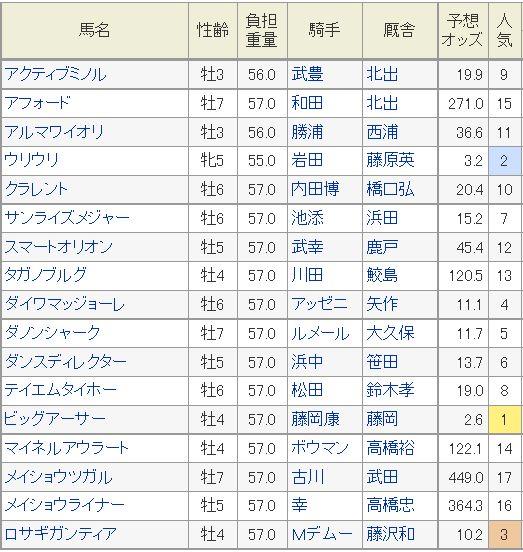 阪神カップ2015予想オッズ