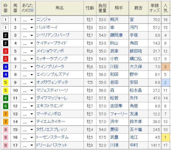 京都金杯2016馬番、枠順