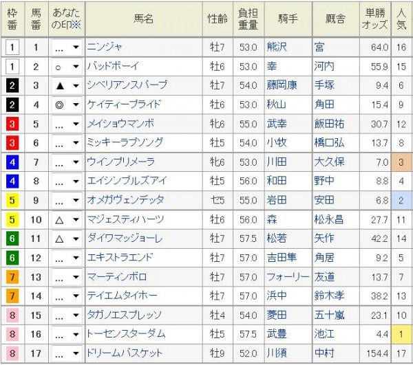京都金杯2016浅次郎予想印