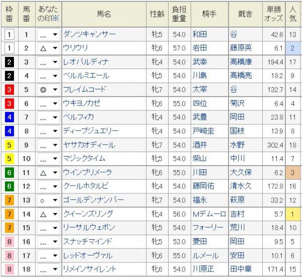 京都牝馬S2016浅次郎予想印