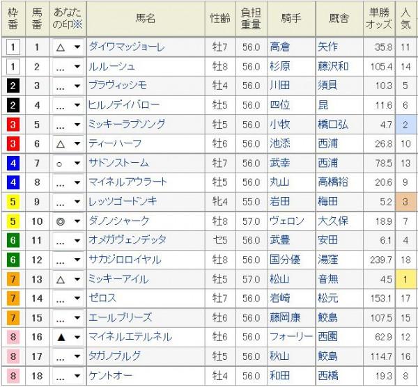 阪急杯2016浅次郎予想印2