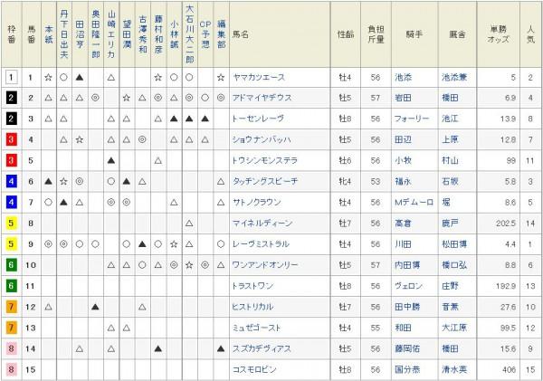 京都記念netkeiba予想陣印