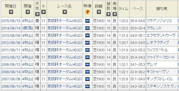 京成杯オータムハンデキャップ過去10年