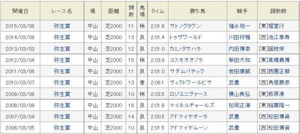 過去10年の弥生賞結果