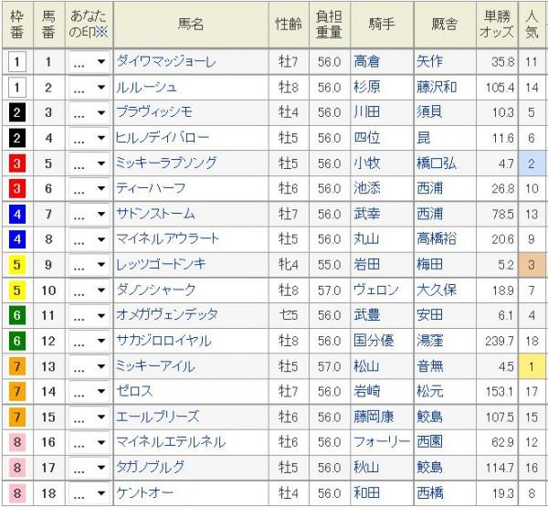 阪急杯2016日曜朝オッズ