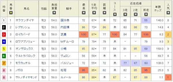 きさらぎ賞2016タイム指数