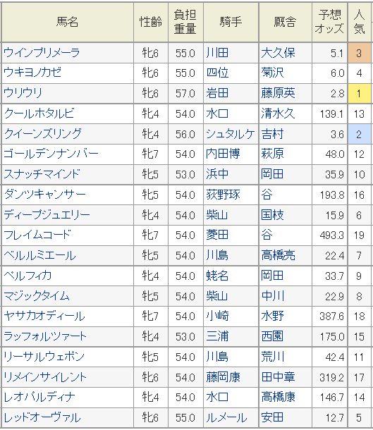 京都牝馬S2016予想オッズ
