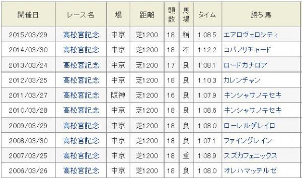 高松宮記念勝ちタイム過去10年